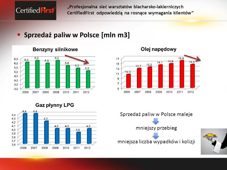 Sprzedaż paliw w Polsce [mln m3]